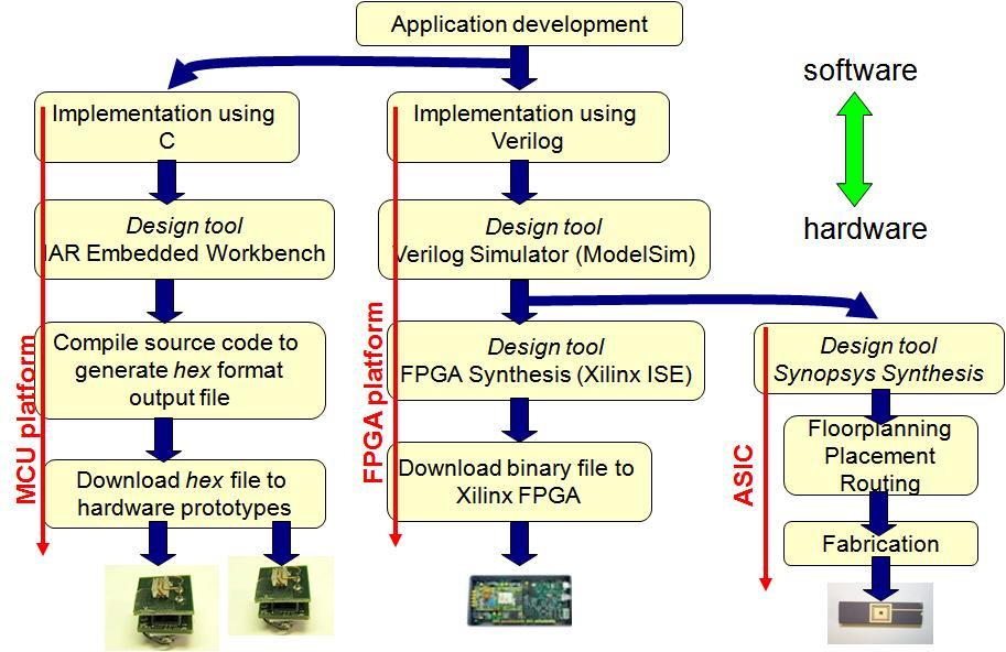 online Intelligent Tools for Building a Scientific Information Platform: From Research to Implementation